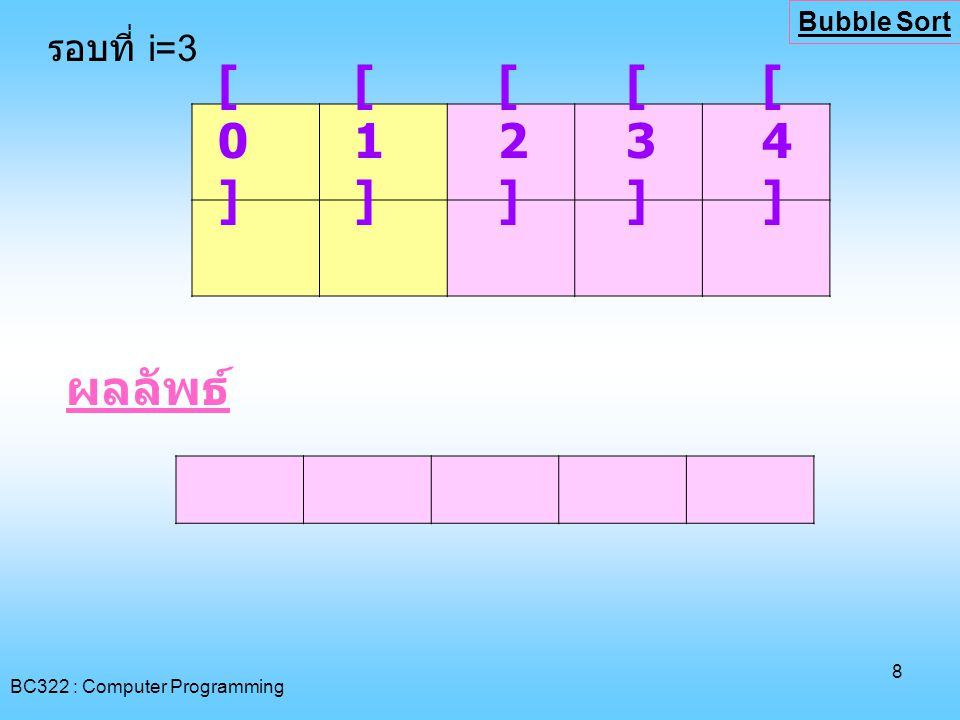 [0] [1] [2] [3] [4] ผลลัพธ์ รอบที่ i=3 Bubble Sort